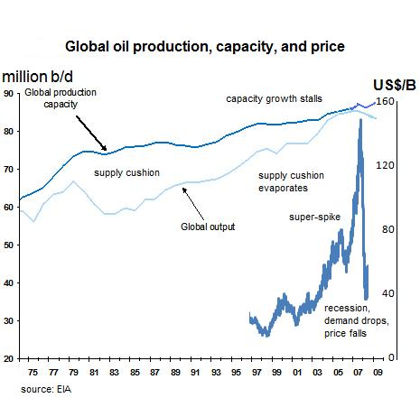 oil-capacity-crunch