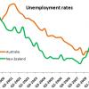 aus nz unemployment rates