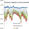 australia emigration 1978-2009