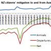 australia emigration 2008-2009