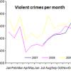 violent crimes per month