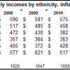 weekly median income by ethnicity, inflation-adjusted 2010