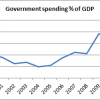 government spending % of GDP