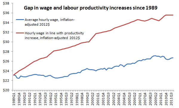 wage and productivity gap