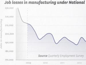 job losses in manufacturing