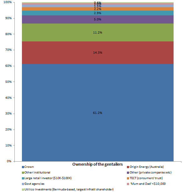 current ownership of the electricity gentailers