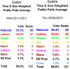 curia poll of polls 2011 2013