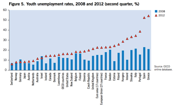 youth-unemployment-1