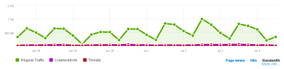 Cloudflare hits