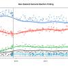Danyl McLaughlan poll of polls