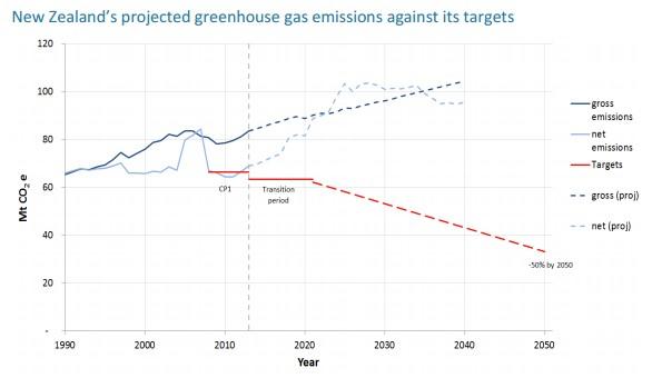 nz-emissions