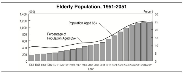 Elderly population chart