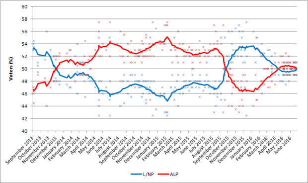 Australian_election_polling_-_two_party_preferred