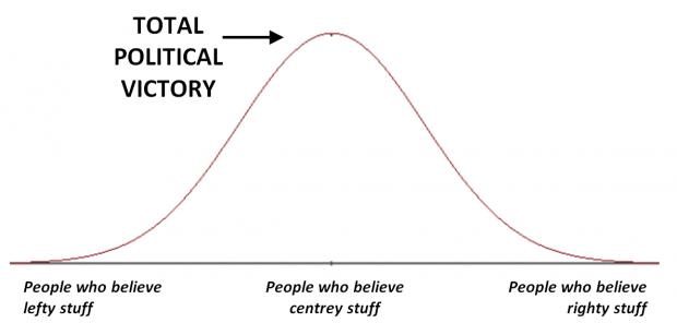 centrism