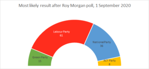 A half-pie chart of expected results from this poll.
